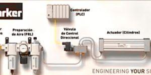 Funcionamiento de sistema neumático industrial.