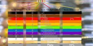 Codigo de colores de las resistencias electrónicas